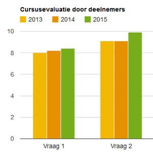 beoordelingen-npi-cursussen-door-deelnemers-vanaf-heden-te-zien-in-de-npi-cursuskalender